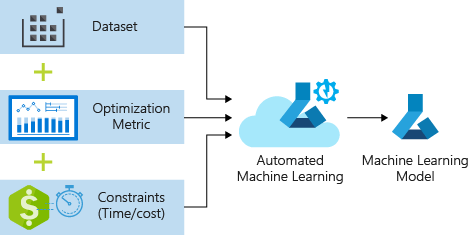 Trading platform machine learning use cases