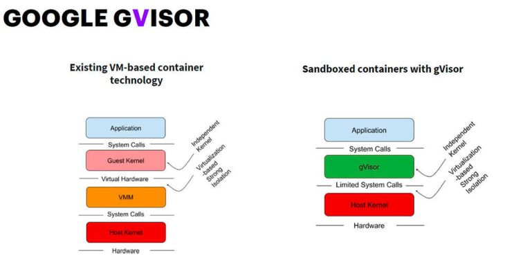 gVisor Container Isolation with Michael Pratt and Yoshi