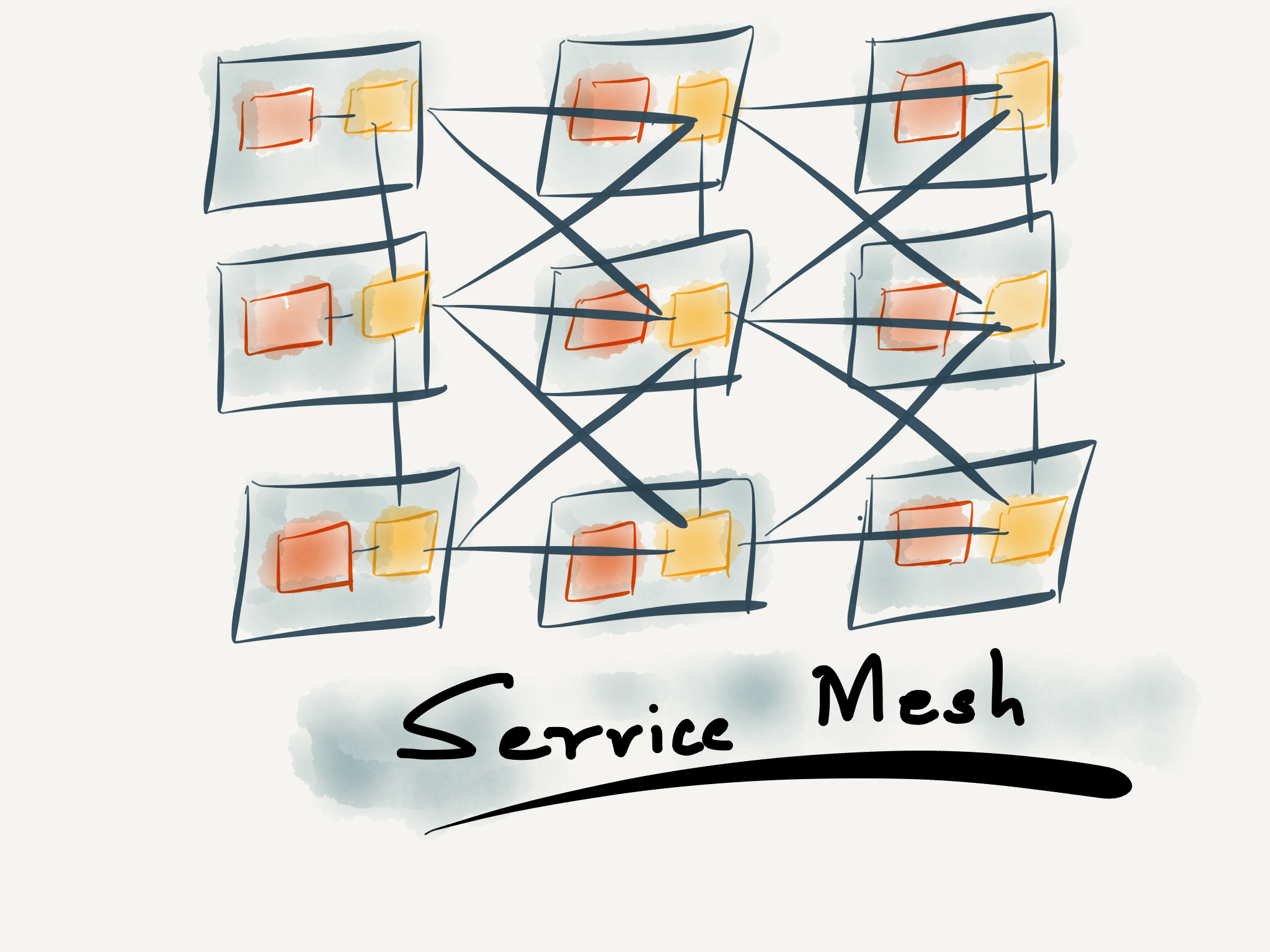Service Meshes Software Engineering Daily