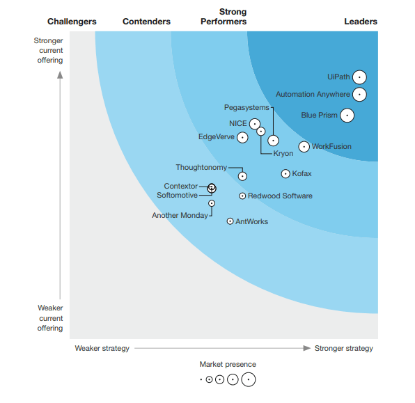 The New Forrester Wave Robotic Process Automation Q2 2018 Report