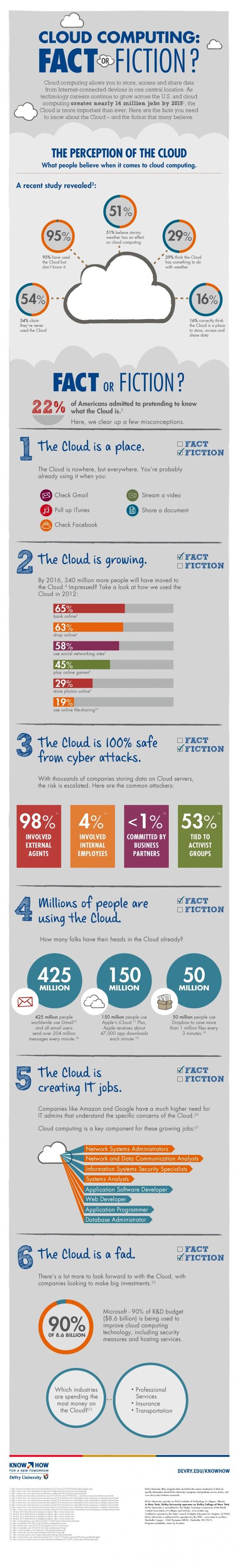 cloud-computing--fact-or-fiction_50e70989a7e6c_w1712