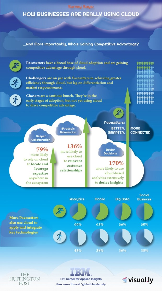 survey-says-how-businesses-are-really-using-the-cloud_52b0ed4f65ca3_w1500