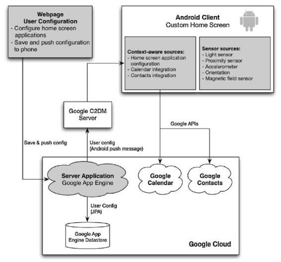 context aware Google Ad Platform