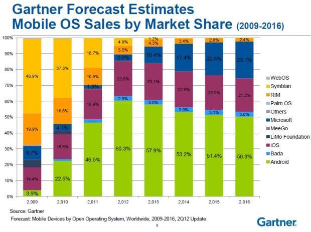 Figure 1 market shares