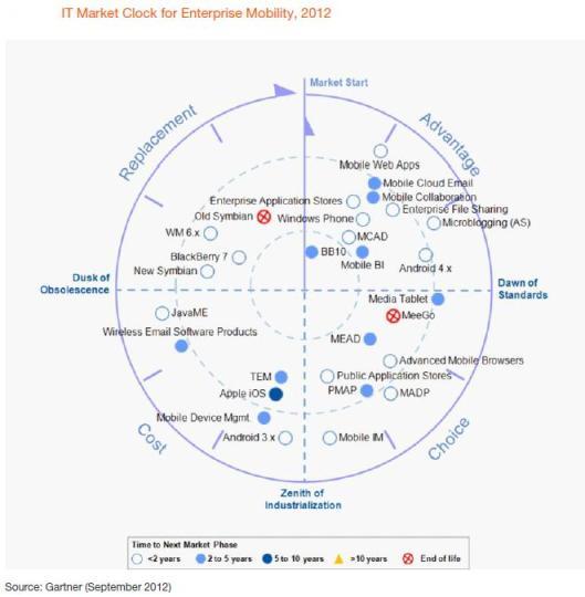 Figure 11 market scope