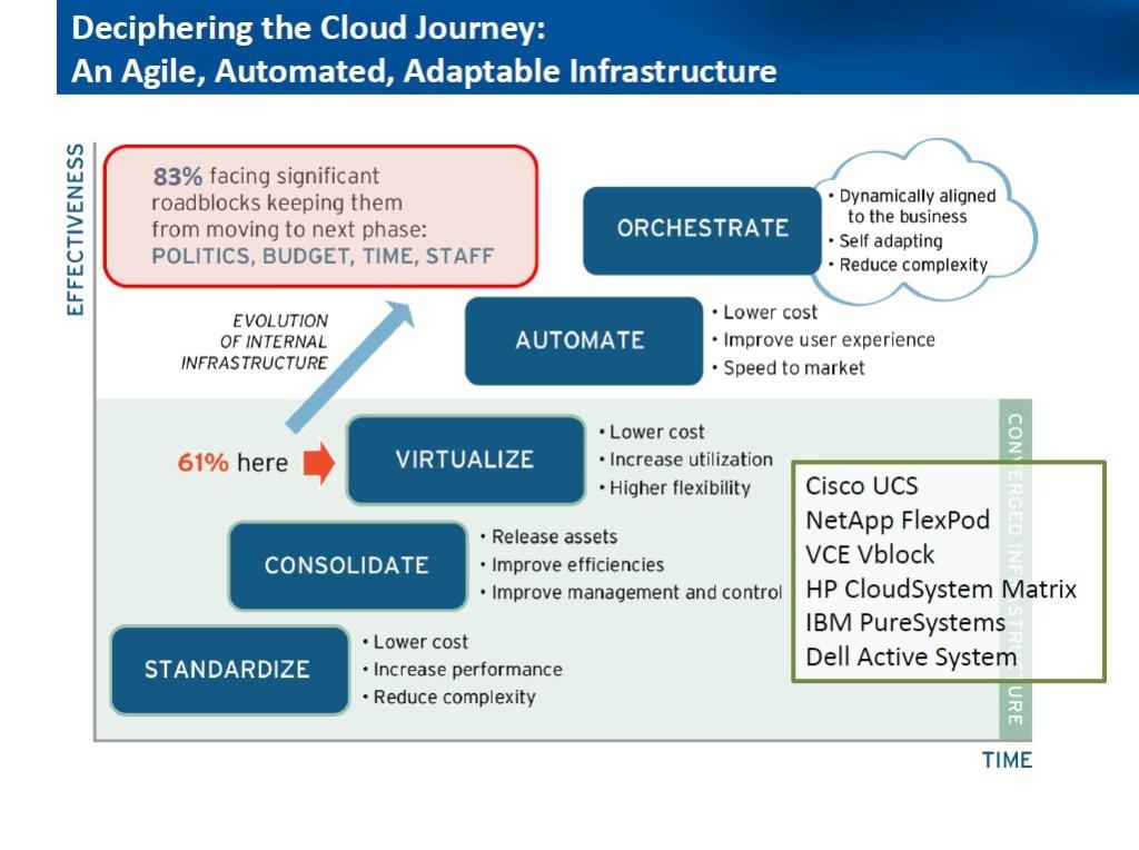 deciphering-the-cloud-journey