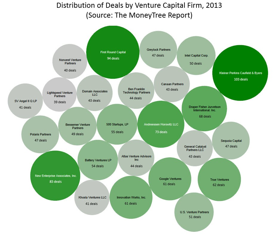 distribution of deals by vc firm in 2013