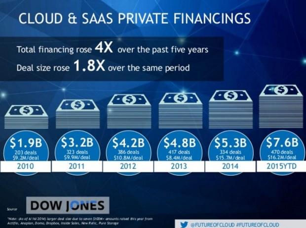 cloud and saas financing