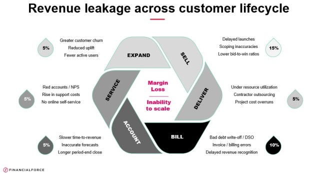 How FinancialForce Is Using AI To Fight Revenue Leakage