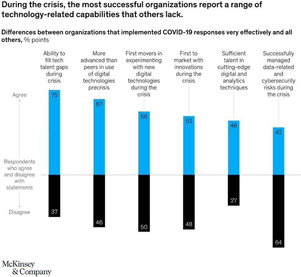 How To Digitally Transform Talent Management For The Better