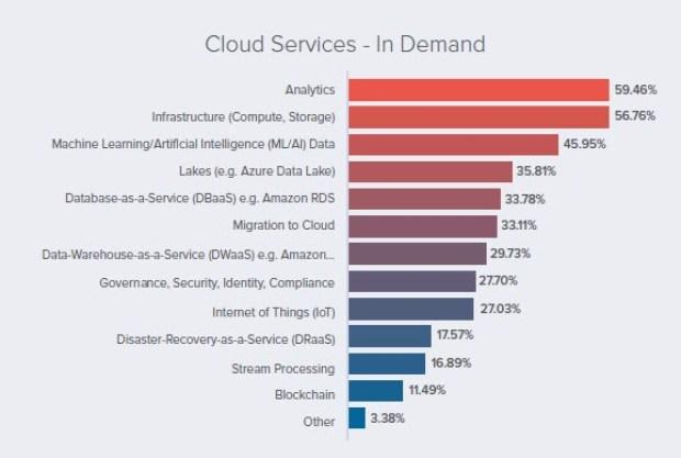 cloud computing, Louis Columbus' blog; Over 50% Of Enterprises Are Prioritizing Cloud-Based Analytics & BI In 2021