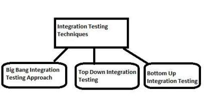Integration Testing Approach