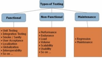 System Testing In Software Testing Software Testing Books - Software testing requirements