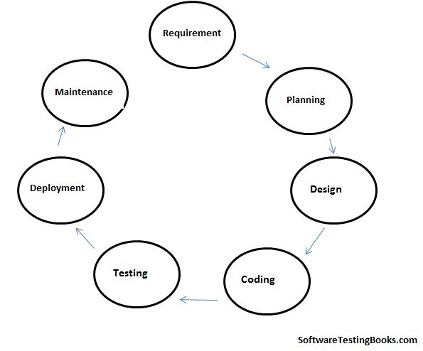 what is software development life cycle  sdlc