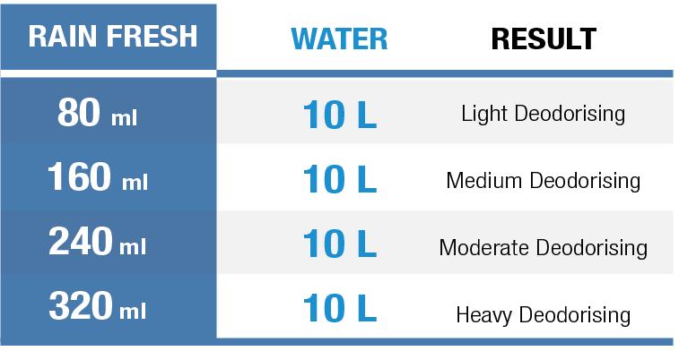 Rain Fresh Mixing Ratio
