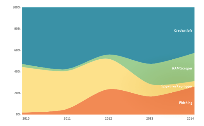 Significant threat actions over time by percent