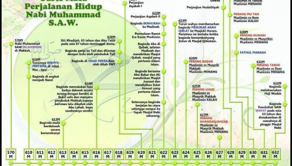 garis masa perjalanan hidup nabi Muhammad