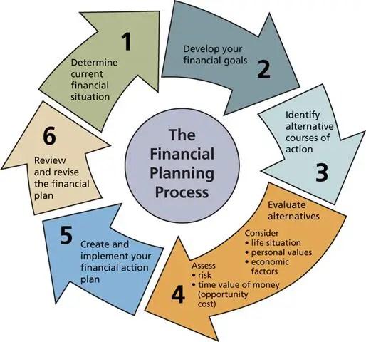 6 langkah perancangan kewangan