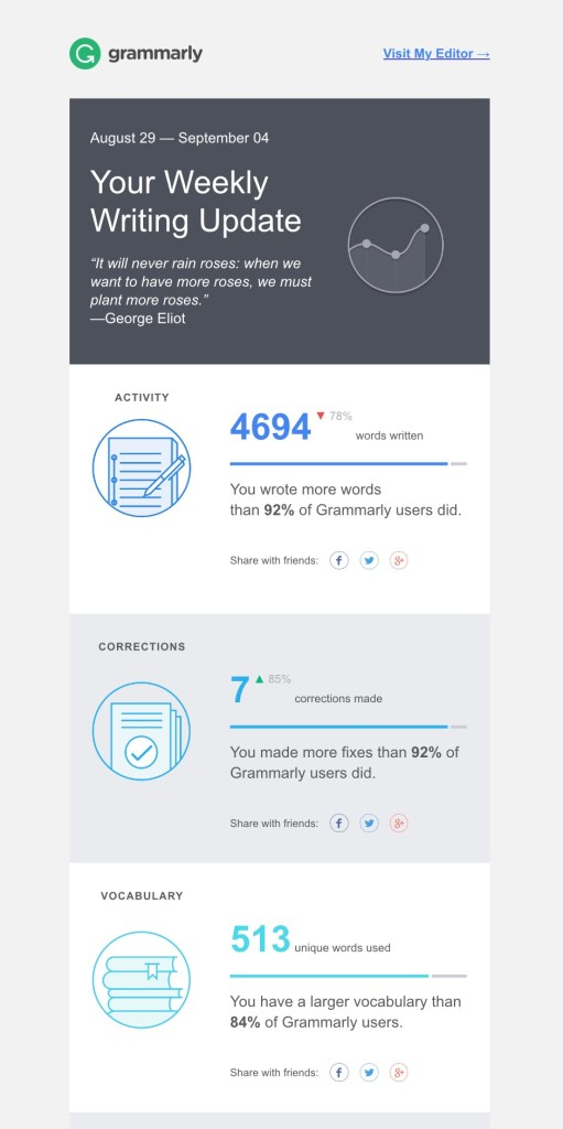 Grammarly Weekly Stat