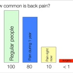 80 percent of people have an episode of back pain during a year