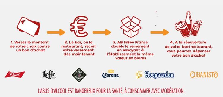 Les marques de INBEV disponnible sur Bar Solidaire, la Plateforme de AB INBEV. (Budweiser, Leffe, Stella Artois, Jupiler, Corona, Karmeliet, Cubanisto)
