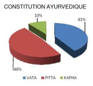 Photo de Constitution Ayurveda SoiZen