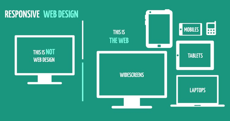 Responsive Website Design Malvern Worcestershire Marketing