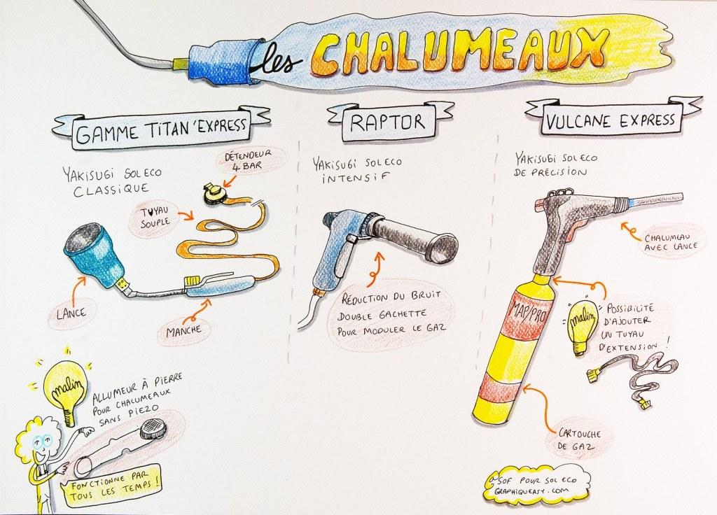 sketchnote de Sophie Le Penher sur les différents chalumeaux pour le brûlage du bois