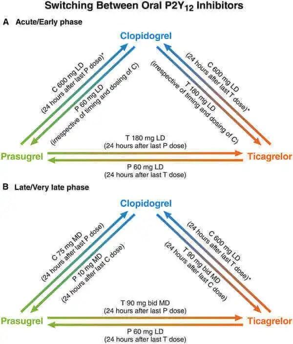 Cambio de doble antiagregación ¿Cuándo y cómo realizarlo?