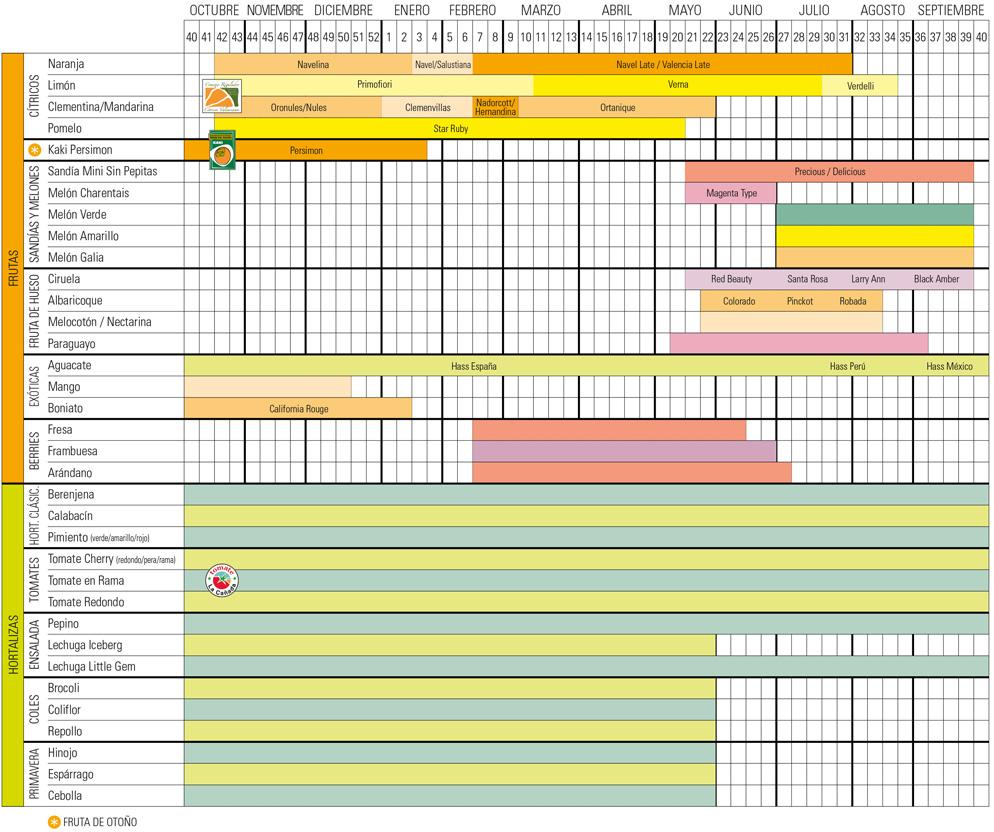 Calendario de las diferentes variedades - Solagora - Be Bio. Be Organic.