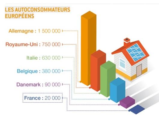 les autoconsommateurs européens