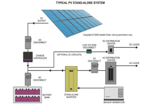 PV Battery System Training | Online Class | Solairgen