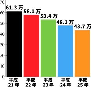 太陽光発電価格推移グラフ