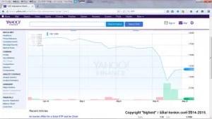 YGEインリー株価チャート