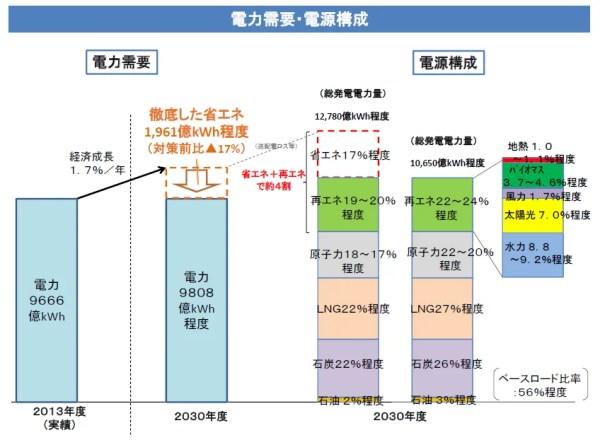 資源エネルギー庁・長期エネルギー需給見通し