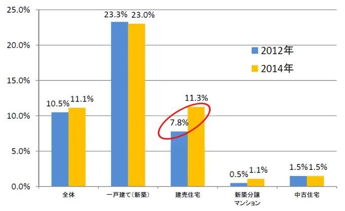 太陽光発電システムの購入世帯比率