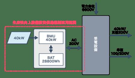 慧通信技術工業の「産業用オフグリッドシステム」