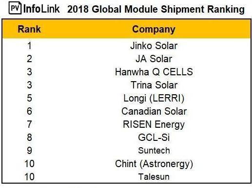 Таблица лидеров производства солнечных модулей 2018 года
