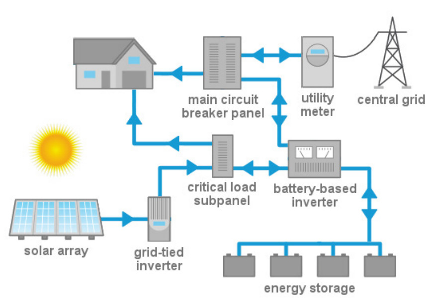 Solar Power Storage