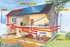 太陽光発電しくみ