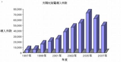 太陽光発電導入件数