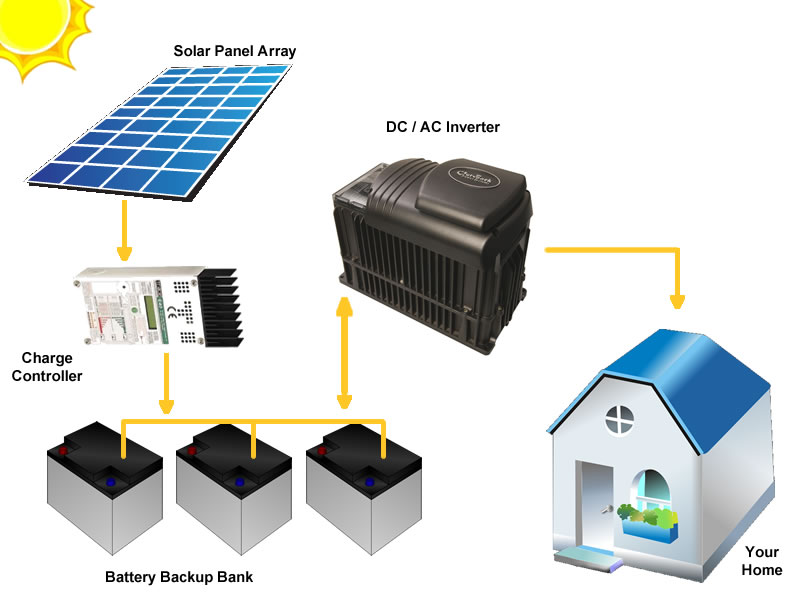 typical-layout-off-grid-residential-pv-system