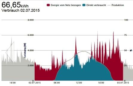 Solarenergieertrag Liesten
