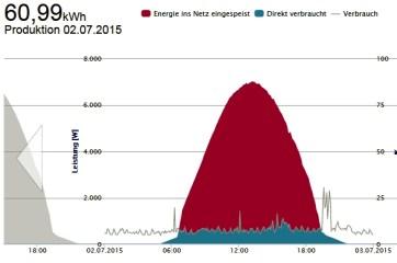Solarenergieertrag Rühen