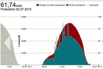 Solarenergieertrag Grasleben