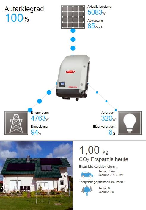 Solaranlage Photovoltaik Gardelegen