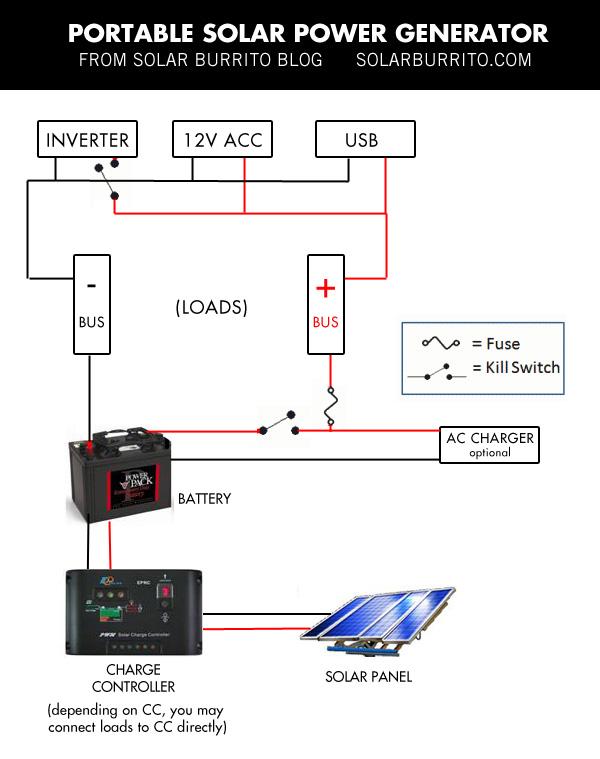 build your own solar power generator for under $150 solar burritoportable solar generator wiring diagram