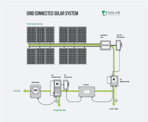 A guide to solar power systems