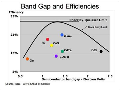 Band Gap Efficiency