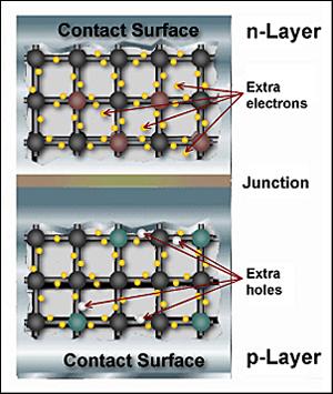 Solar Cell Junction